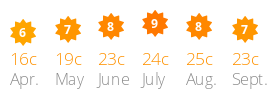 Average daily sun and temperature Domaine d'Oléron