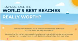 Cost of beaches featured image