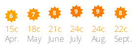 Average daily sun and temperature Ur Onea