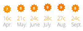 Average daily sun and temperature Orbetello