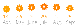 Average daily sun and temperature Roussillon