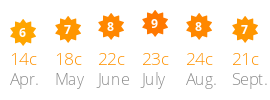 Average daily sun and temperature Les Almadies