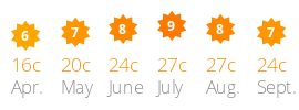 Average daily sun and temperature Domaine des Tours